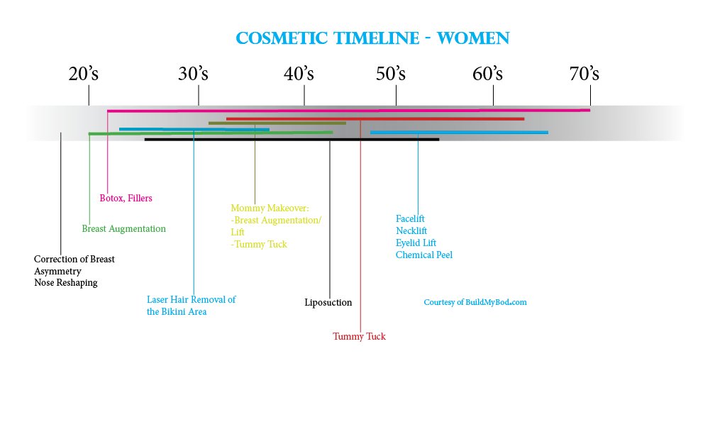 Cosmetic Timeline - Female