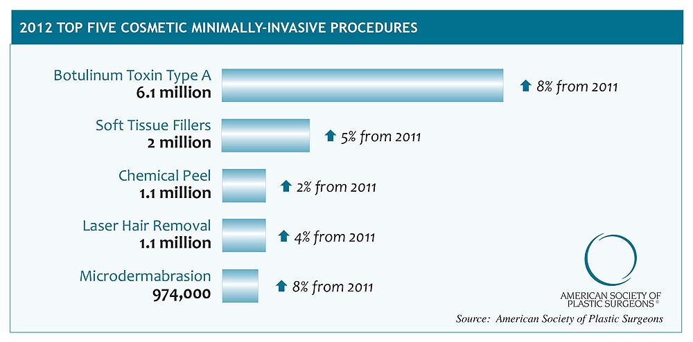 Top-5-Cosmetic-Minimally-Invasive-Procedures-2012