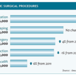 Top-5-Cosmetic-Surgery-Procedures-2012