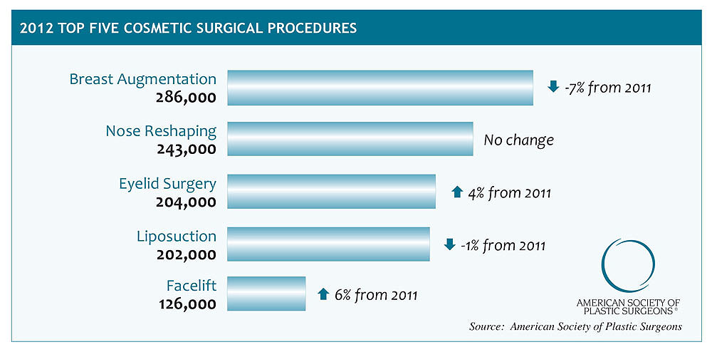 Complications after surgery member of curvature